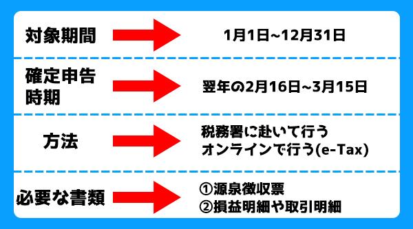【修正済み】確定申告