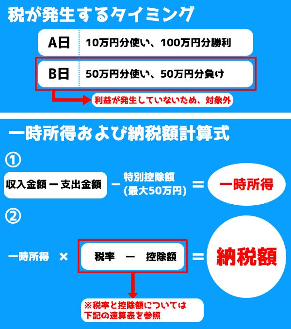 【修正済み】課税タイミングと計算式