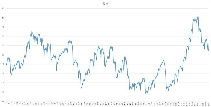 14結果グラフ