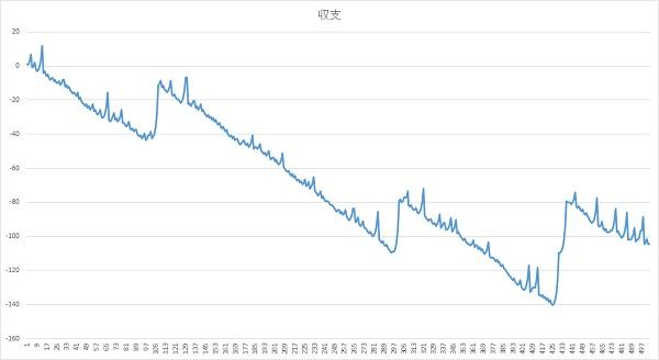 収支グラフ