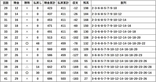 結果29-41