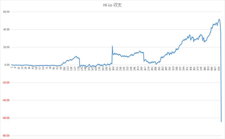 Hi-Lo 収支グラフ