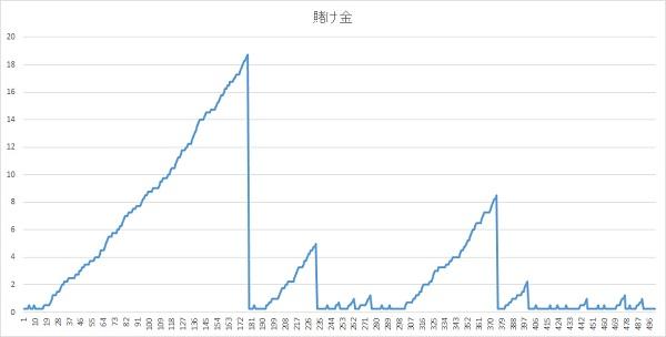 賭け金グラフ