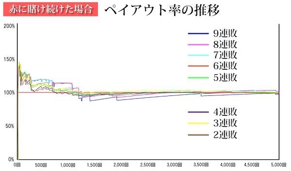 検証動画ペイアウトグラフ