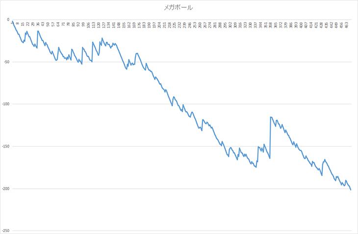 メガボールグラフ