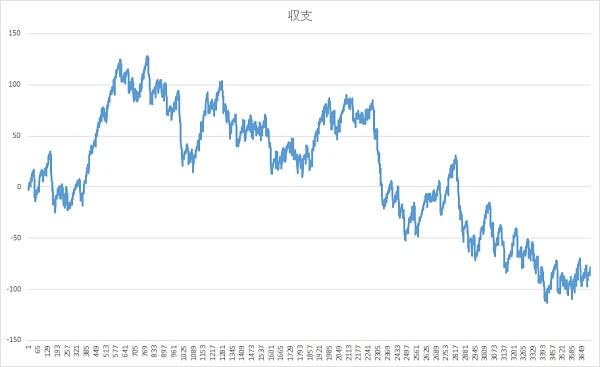 収支グラフ最終