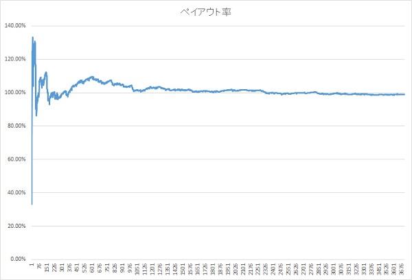 ペイアウトグラフ最終