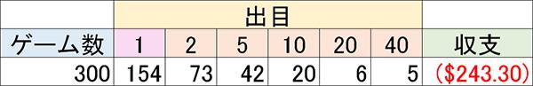マーチンドリーム結果01