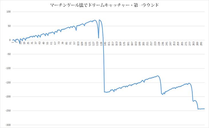 マーチンドリームグラフ01
