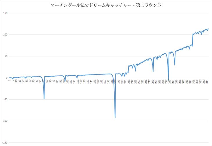 マーチンドリームグラフ02