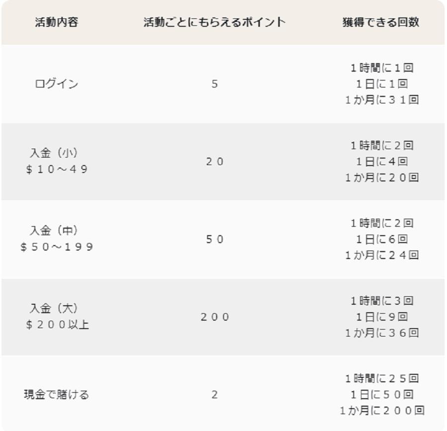 うみうみカジノ7