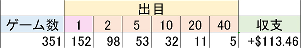 マーチンドリーム結果02