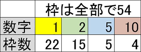 数字枠数・表