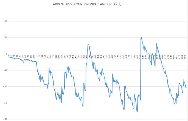 ワンダーランド収支グラフ1