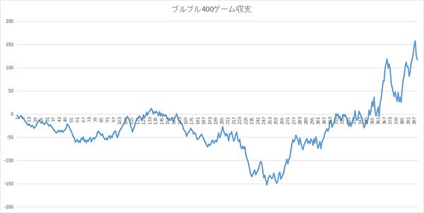 ブルブル収支グラフ