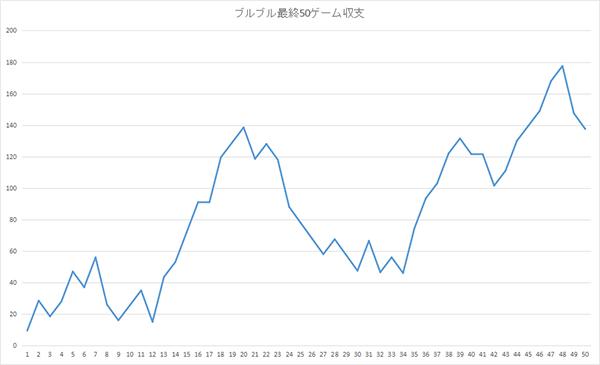 ブルブル収支グラフ02