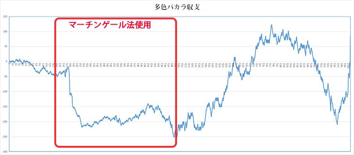 多色バカラ・グラフ02