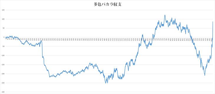 多色バカラ・グラフ
