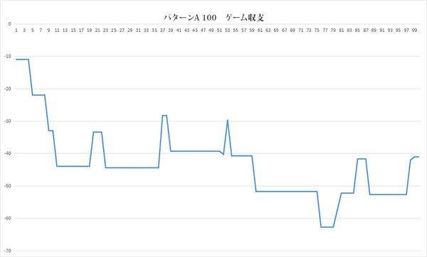 パターンA100回グラフA