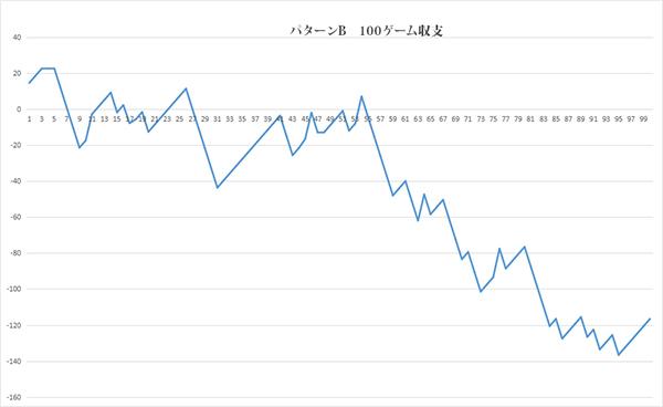 パターンB100回グラフA