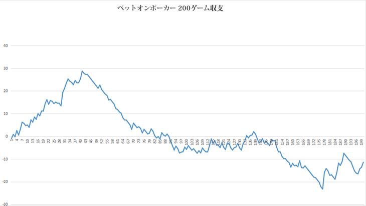 ベットオンポーカー収支グラフ01