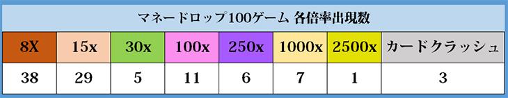 マネードロップ表03